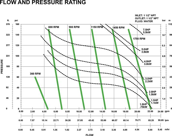 Eclipse 75 - Texas Process Equipment specialty pump supplier